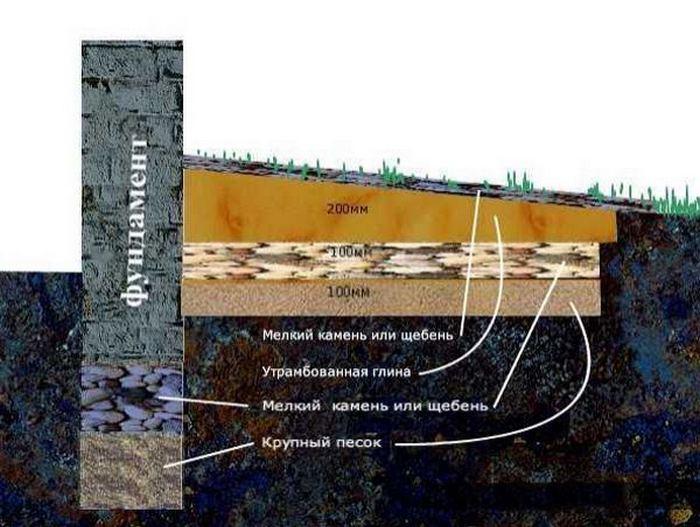 свайно ленточный фундамент плюсы и минусы