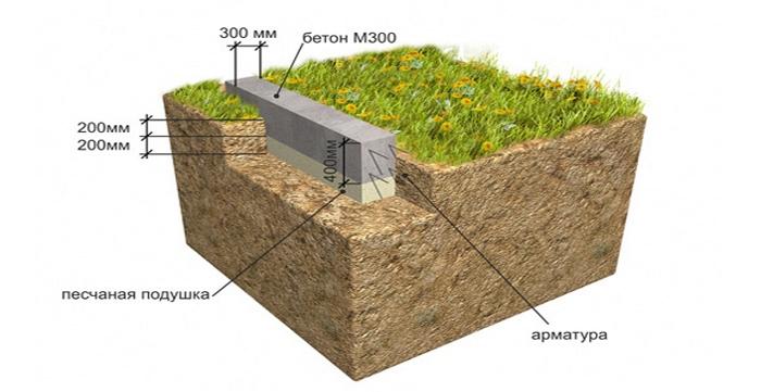 на какую глубину заливать ленточный фундамент
