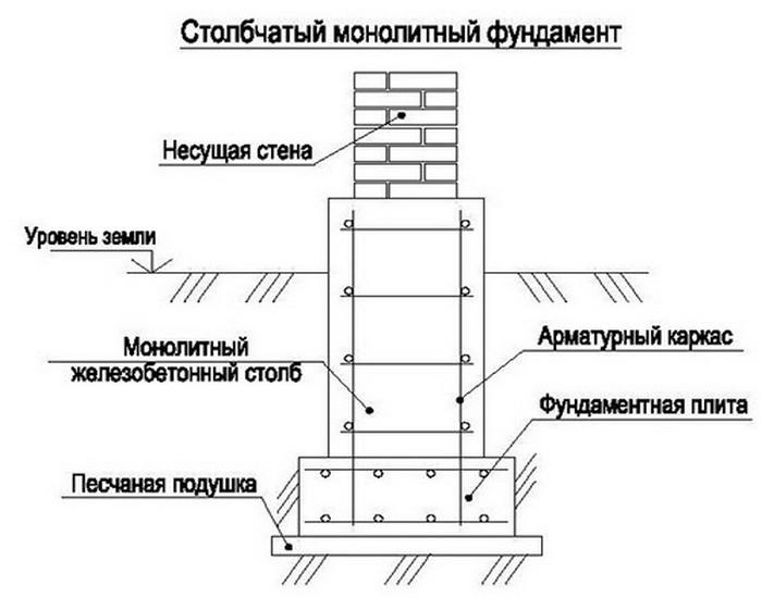 столбчатый монолитный фундамент