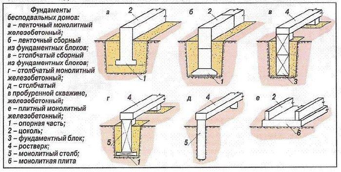 конструкции фундаментов