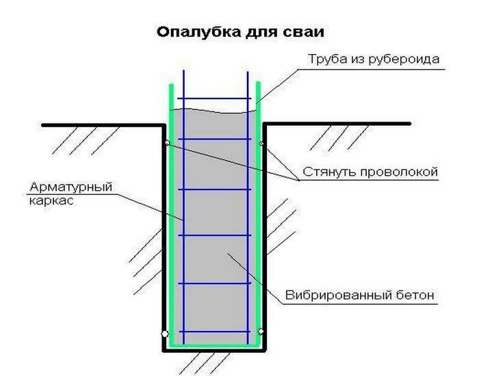 фундамент свайный для дома из газобетона