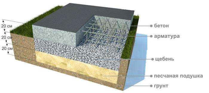 бетонная подготовка под фундамент снип