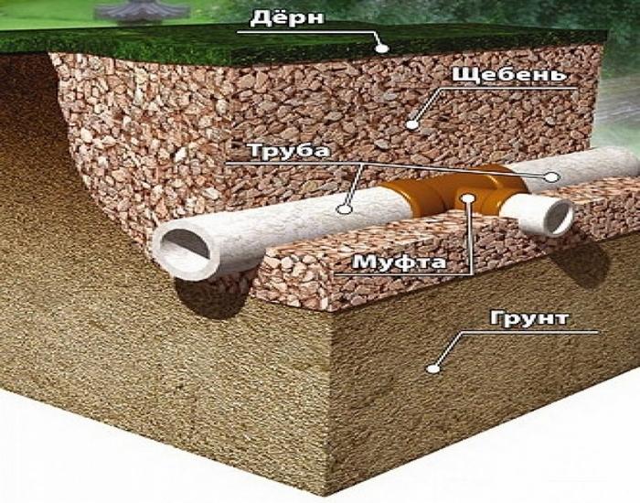 какой фундамент лучше если близко грунтовые воды