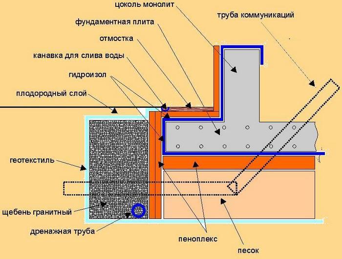фундамент монолитный под дом