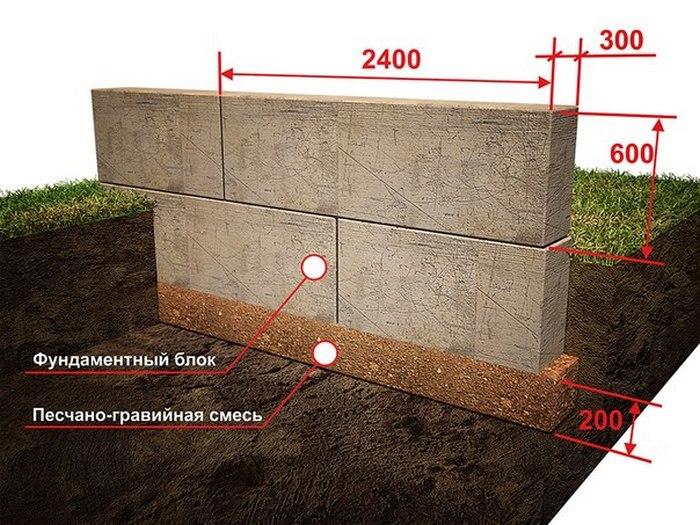 фундамент из блоков фбс пошаговая инструкция