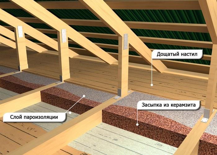 Как сделать теплоизоляцию потолков