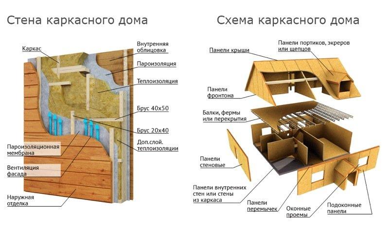 Как сделать каркасные стены для дома