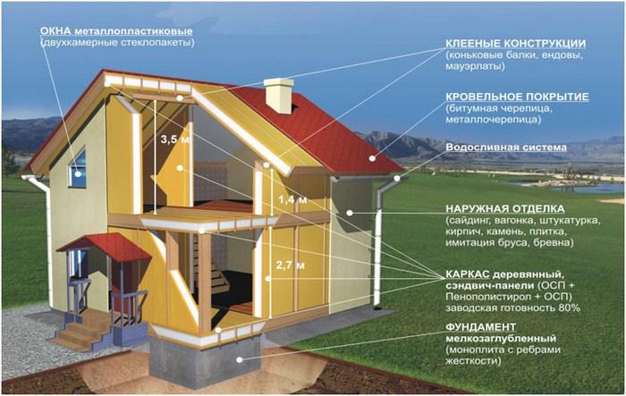 построить дом своими руками из сип панелей