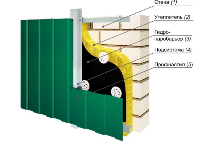 как обшить деревянный дом металлосайдингом
