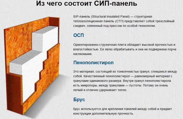 каркасные дома из сип панелей отзывы фото