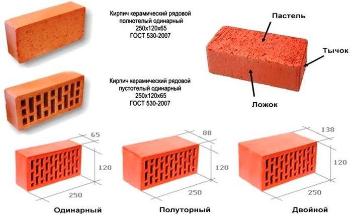 строительные свойства кирпича