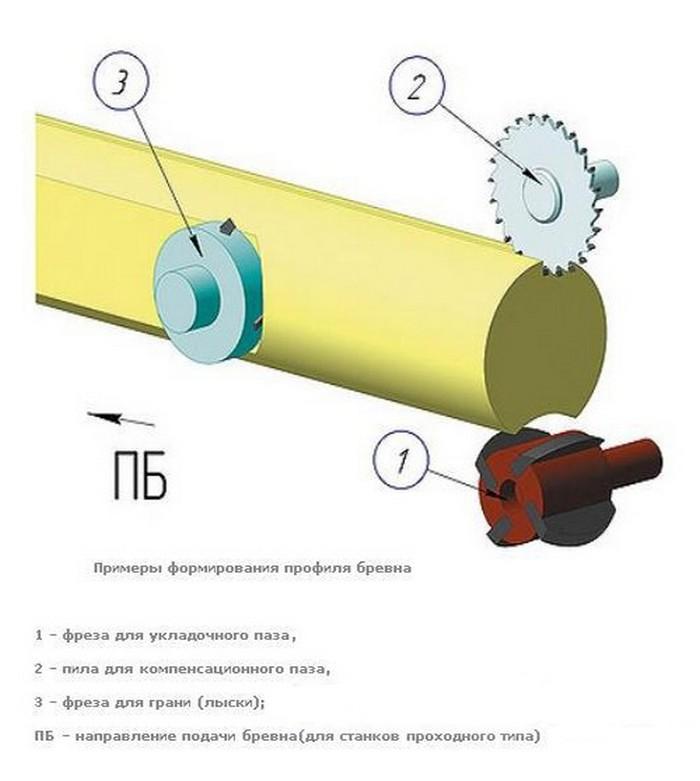 клееное оцилиндрованное бревно производство