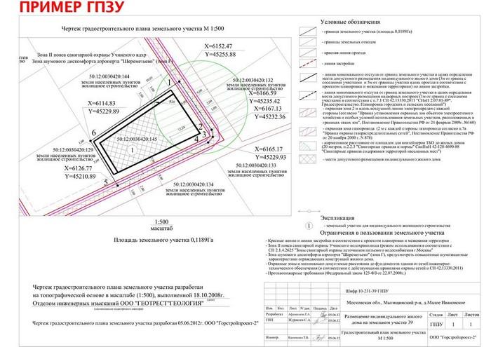 проверить разрешение на строительство