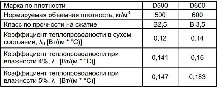 газобетонные блоки гост 31360 2007