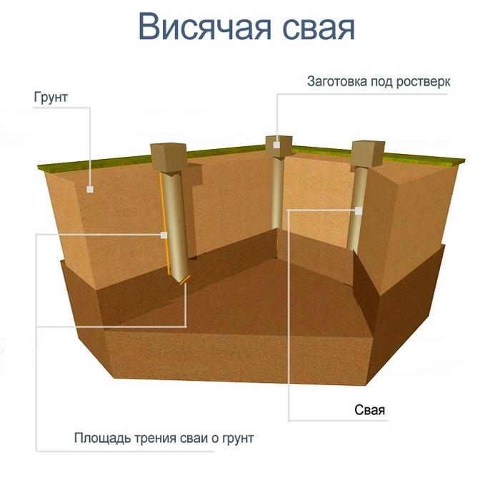 буронабивные сваи в обводненных грунтах