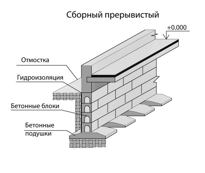 устройство фундамента ленточного