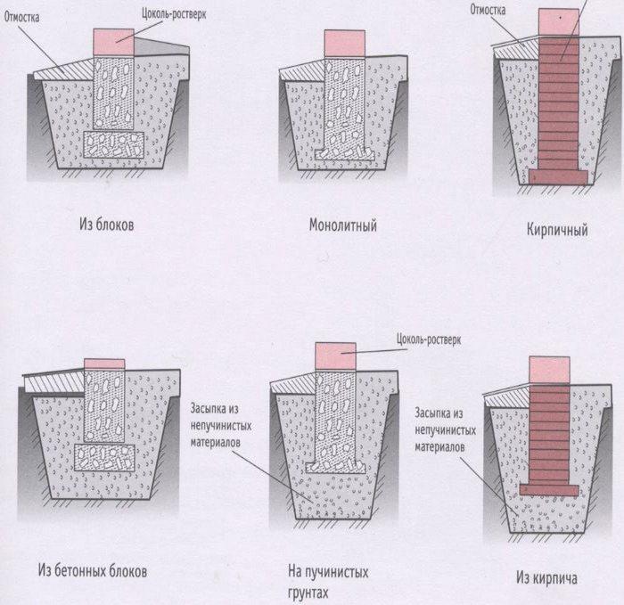 фундамент столбчатый или ленточный