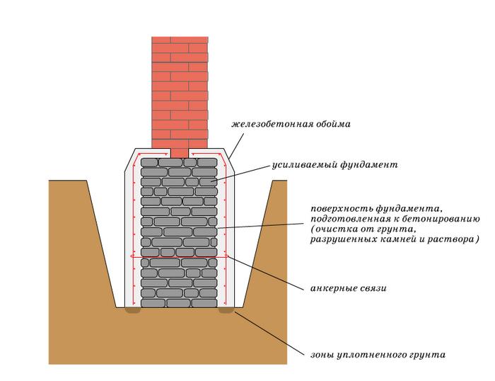 усиление ленточного фундамента железобетонной обоймой