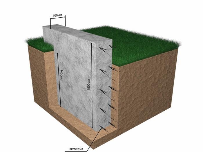 фундамент для одноэтажного дома из блоков