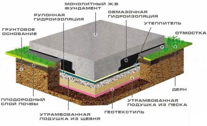 фундамент плита ленточный