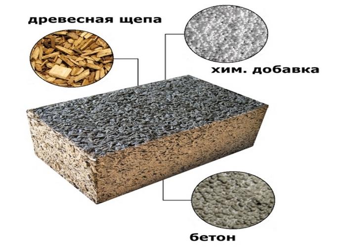 ленточный фундамент для дома из арболита