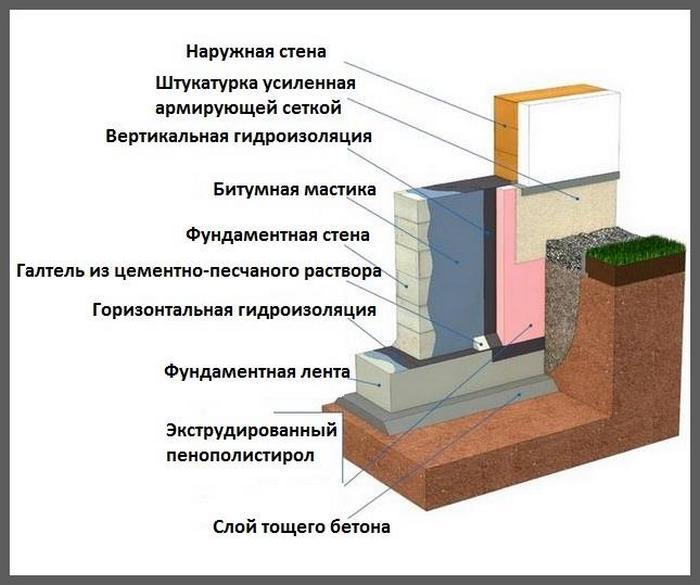 гидроизоляция фундаментов гост