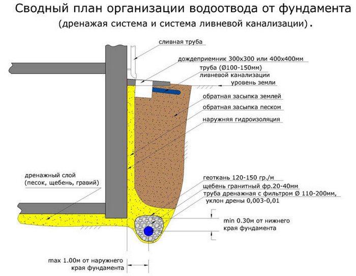фундамент под дом грунтовые воды