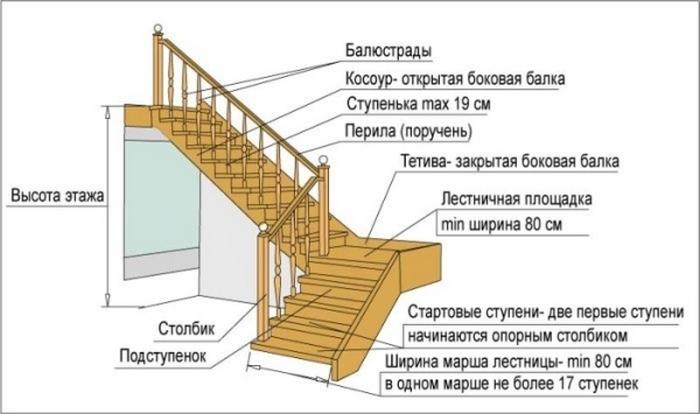 деревянные лестницы в частном доме фото