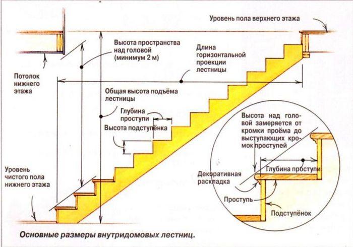 деревянные ступени на бетонную лестницу установка