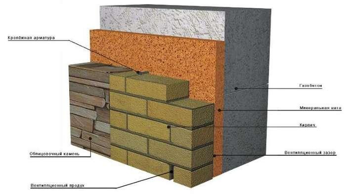 строительство из блоков и кирпича