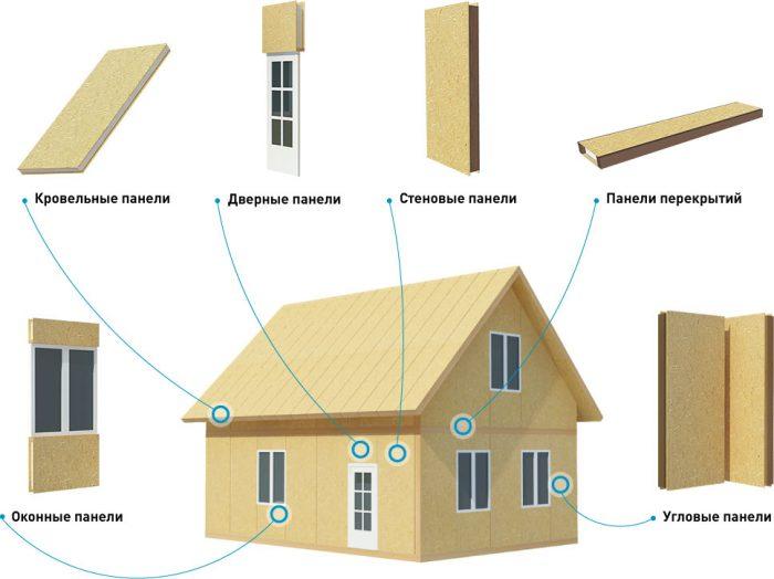 дома из сип панелей или каркасные