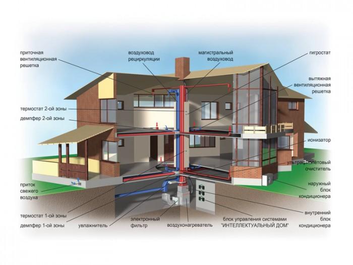 технологии строительства дома