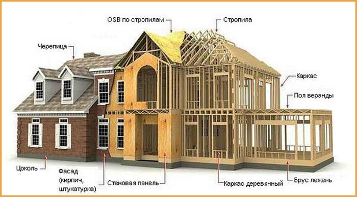 проекты каркасных домов для постоянного проживания