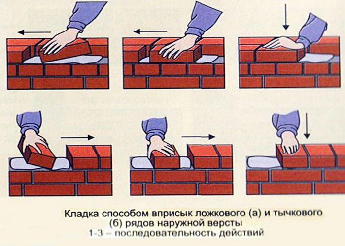 укладка кирпича своими руками
