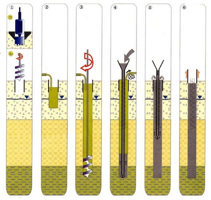 бетонирование буронабивных свай