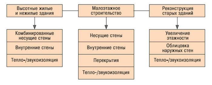блоки из ячеистых бетонов стеновые 2 категории