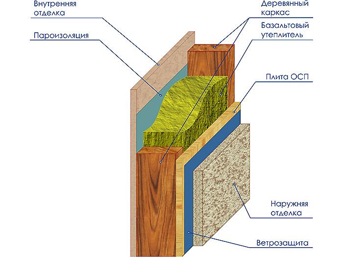 базальтовая вата для потолка
