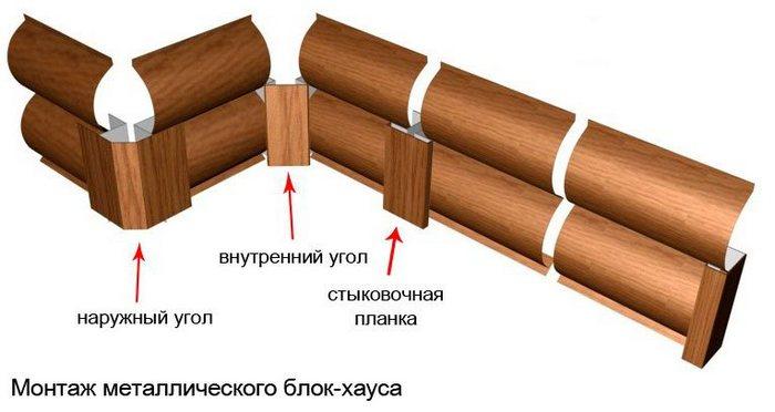 крепление металлического блок хауса
