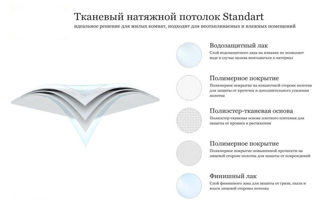состав тканевого полотна