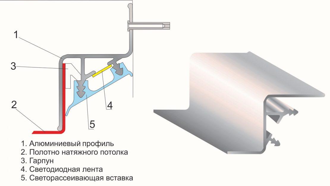 монтаж профилей для потолка с подсветкой